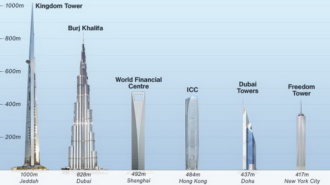 Kingdom Tower Jeddah 11